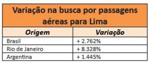 Dados do Kayak também revelam crescimento expressivo de buscas por passagens na Argentina