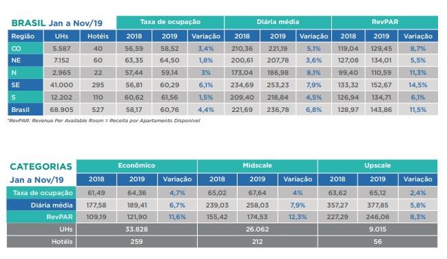 Fohb divulga levantamento referente ao desempenho do setor hoteleiro em 2019