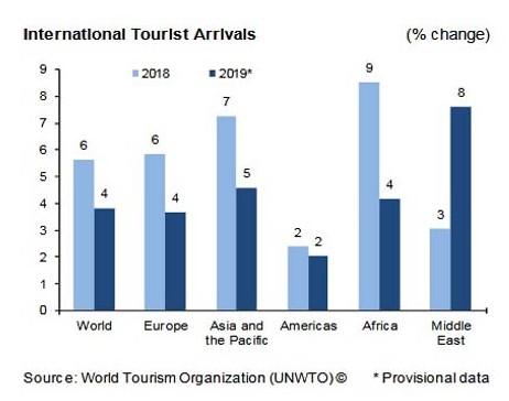 Segundo dados da Organização Mundial do Turismo (OMT), 2019 registrou aproximadamente 54 milhões de registros internacionais a mais do que 2018