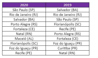 Carnaval 2019 vs 2020