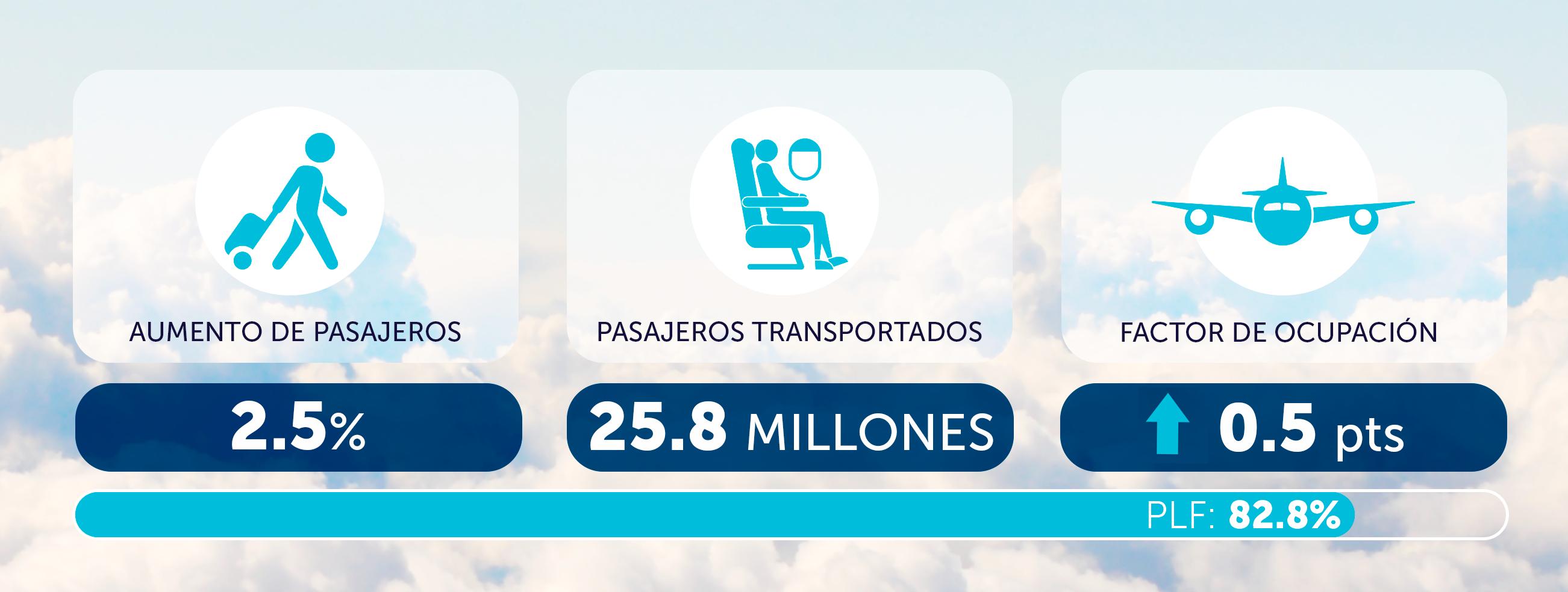 Tráfego de passageiros das companhias aéreas da América Latina e Caribe cresceu 2,5% em novembro de 2019, de acordo com relatório da ALTA