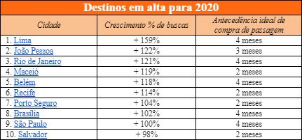Destinos em alta para 2020, segundo levantamento do Kayak