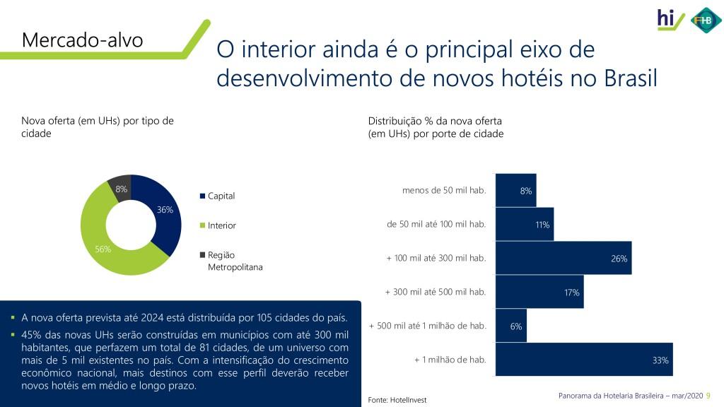 Oferta de hotéis capital X interior
