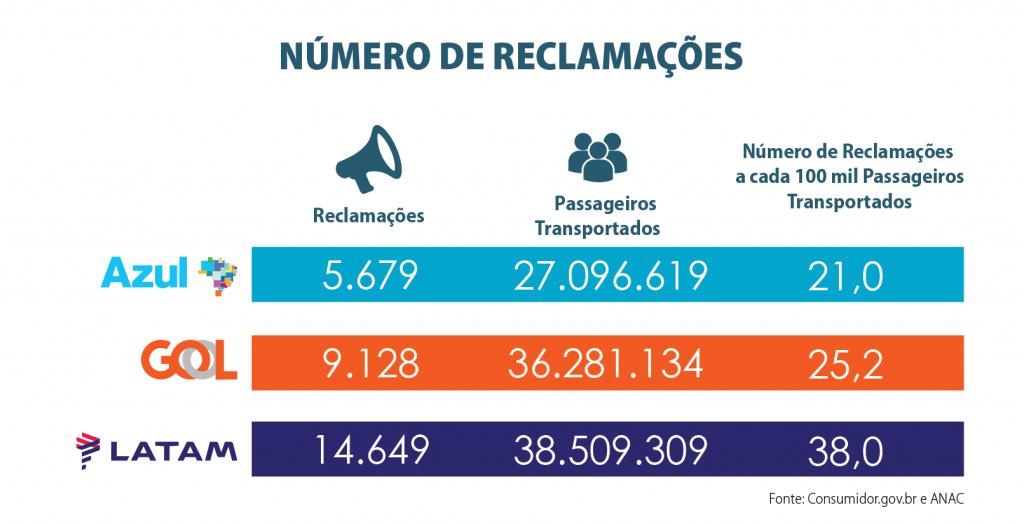 Índice de reclamações contra aéreas brasileiras.