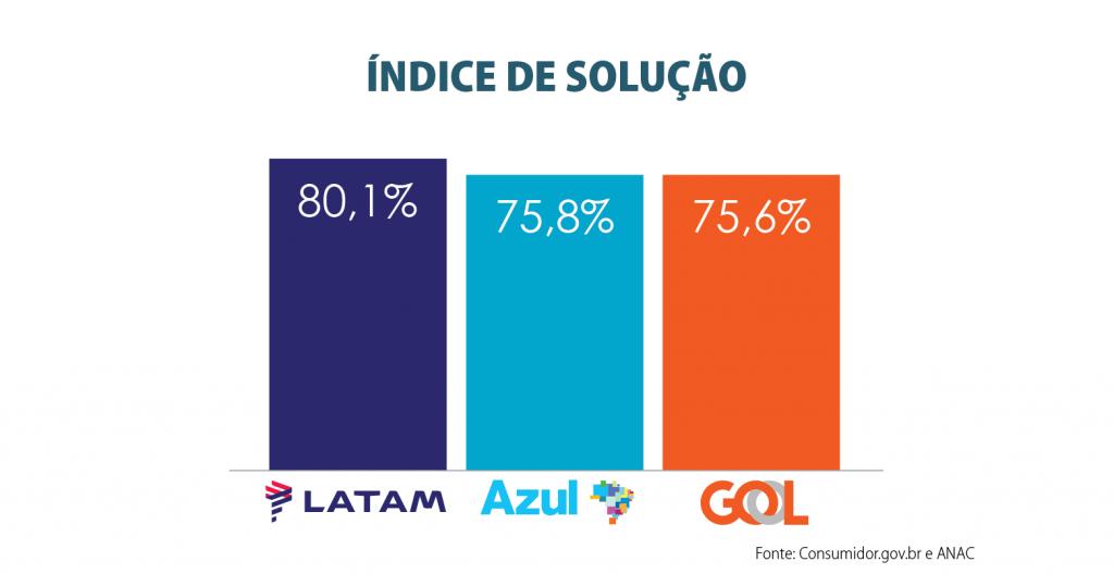 Indice_de_Solucao_2019