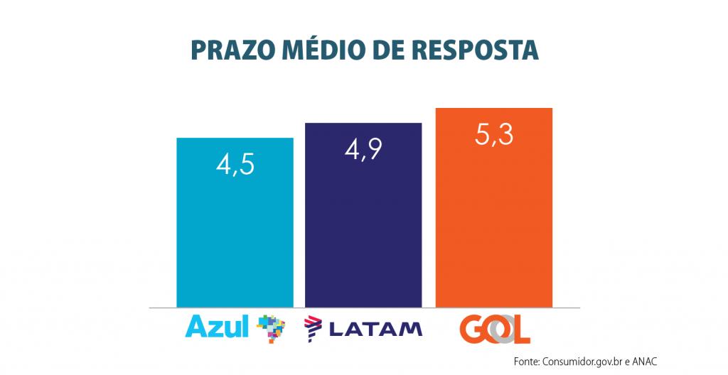 Prazo_Medio_de_Resposta_2019