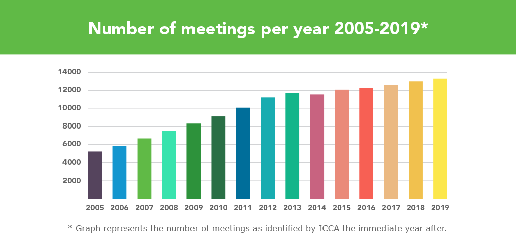 Reuniões ICCA