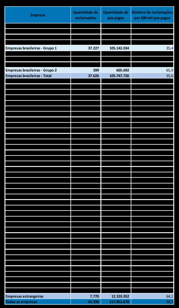Reclamações registradas
