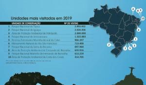 Áreas de conservação receberam 15 milhões de visitantes em 2019