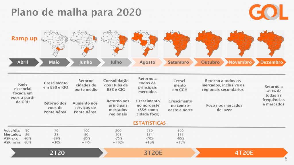 Plano de malha da GOL 2020