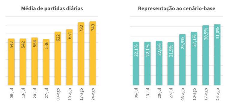 Doméstico- média diária semanal de partidas (Fonte- ANAC. Elaboração- ABEAR)