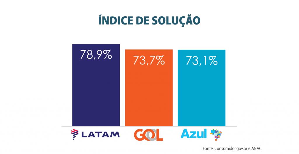 indice_de_solucao__2020