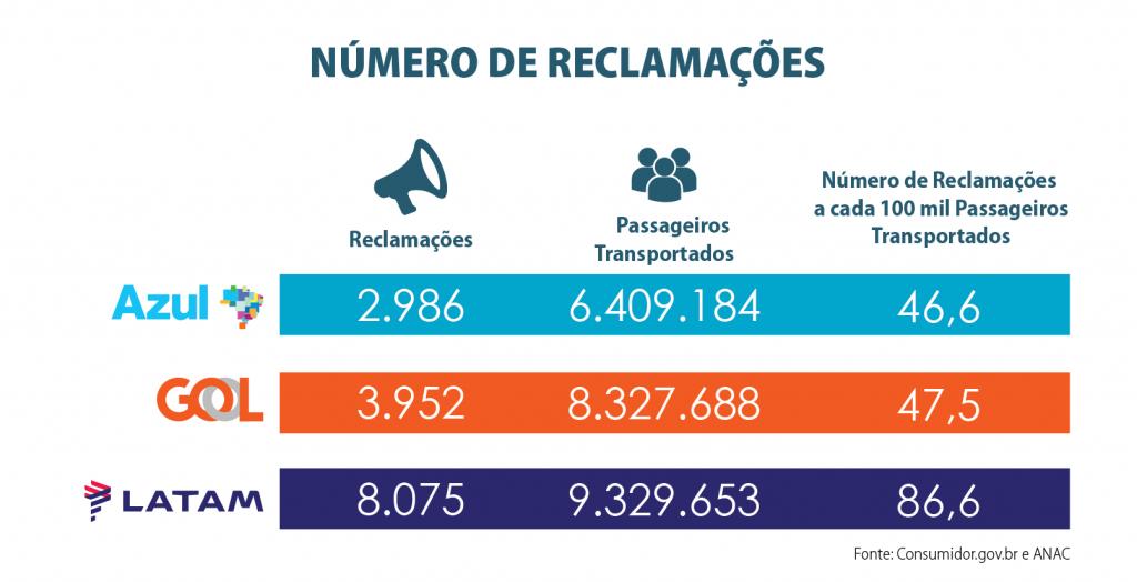 numero_de_reclamacoes__2020