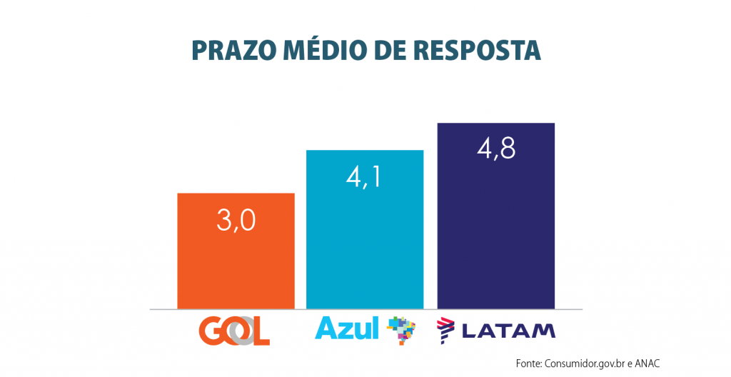 prazo_medio_de_resposta__2020