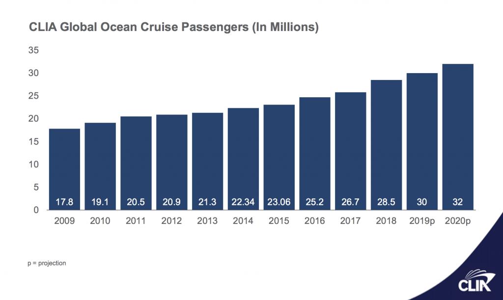 Números de passageiros de cruzeiros nos últimos anos. No início do ano, projeção para 2020 era de 32 milhões de passageiros, planos frustrados pela pandemia.