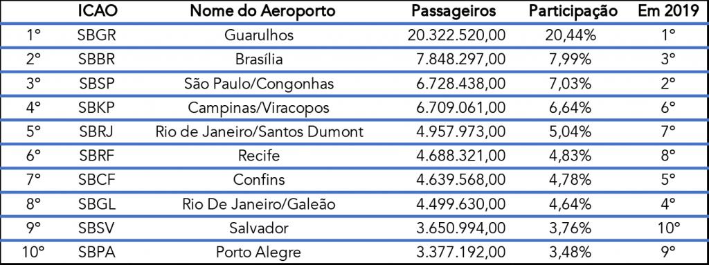 Aeroportos mais movimentados 2020