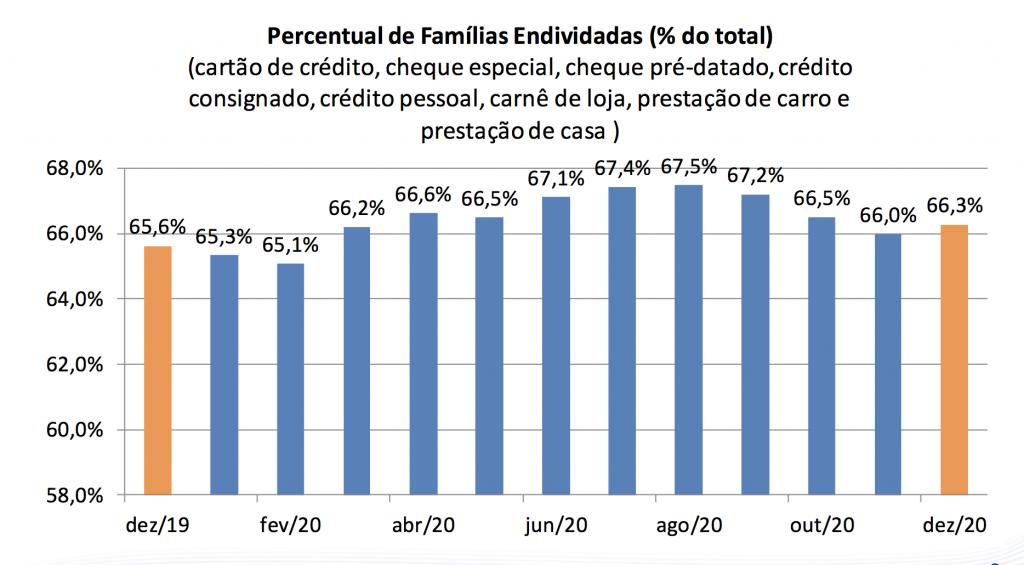 Percentual de famílias endividadas ao longo de 2020 (FONTE: CNC)