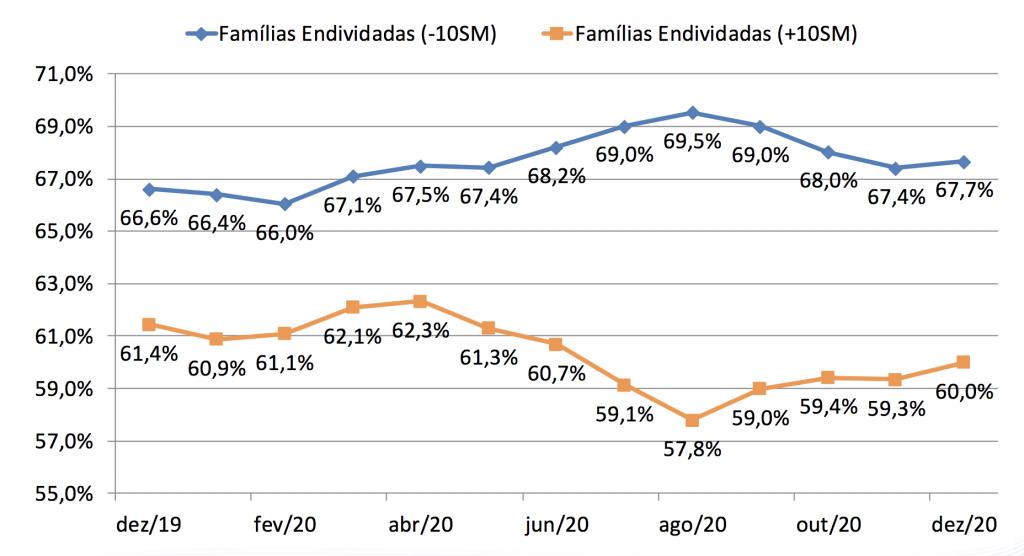 Endividamento de acordo com a renda (Fonte: CNC)