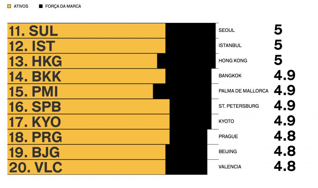"""Cidades """"desafiantes""""aparecem no Top 20"""