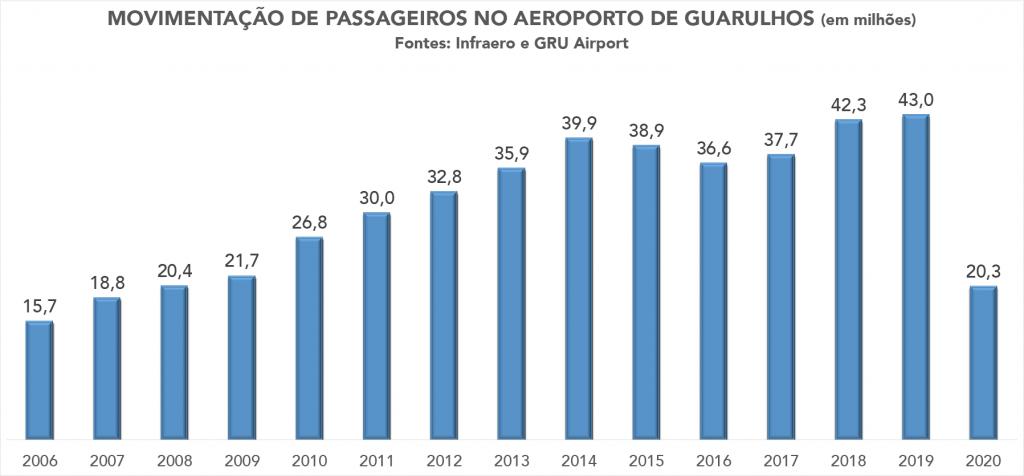 GRU Airport - 2006 - 2020
