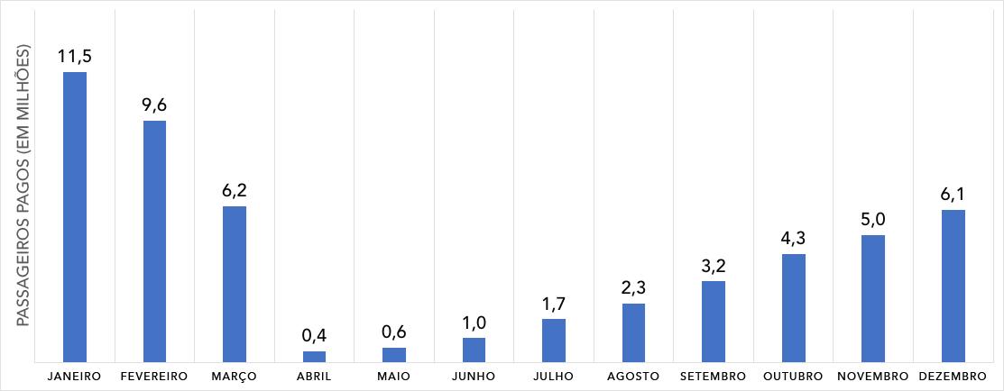 PASSAGEIROS EM 2020