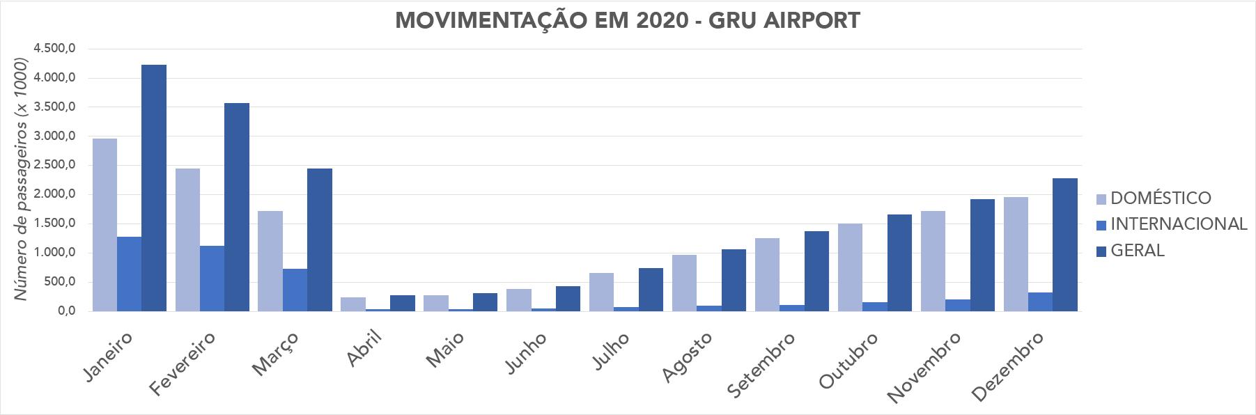 gru - passageiros mes a mes 2020