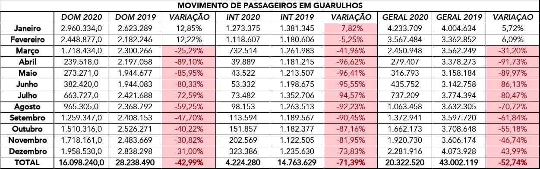 passageiros gru - 2020