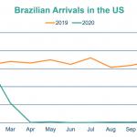 Chegada de brasileiros na Flórida em 2020