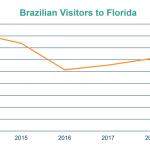 Turistas brasileiros na Flórida