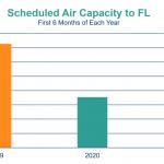 Capacidade aérea para 2019, 2020 e 2021