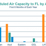 Capacidade por companhia aérea