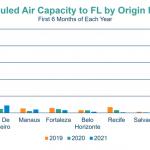 Capacidade aérea por destinos no Brasil