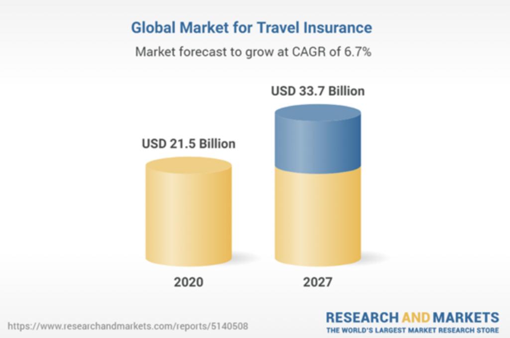 Crescimento do mercado de seguro viagem 2020 x 2027