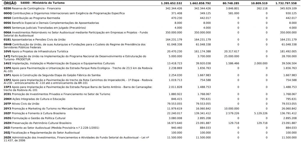 Detalhamento de despesas do Ministério do Turismo. Valor total, de R$ 1,7 milhões ainda foi acrescido de R$ 272 milhões na revisão do relator, divulgada na tarde de ontem (25).