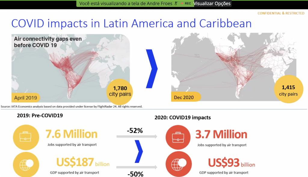 Impactos da pandemia na aviação em 2020. (Fonte: IATA)