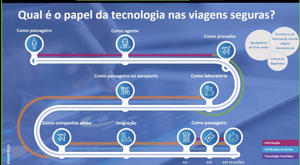 Os passos da implementação da tecnologia do setor de viagens