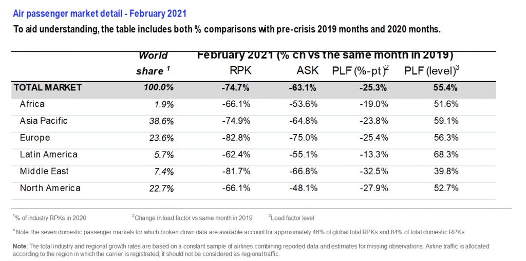 Tráfego internacional: variação na comparação com fevereiro de 2019