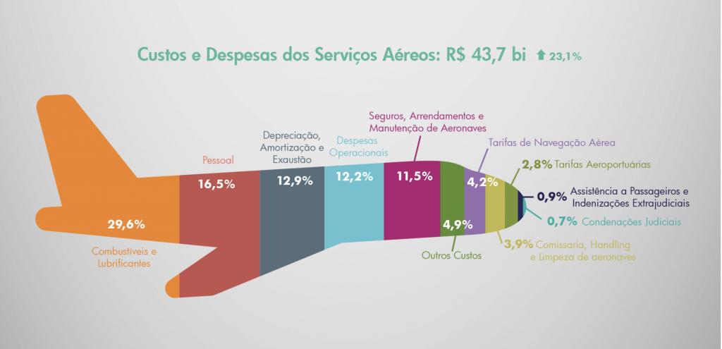 Custos da aviação em 2019 (companhias nacionais).
