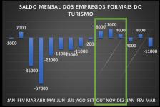 Setor de Turismo já perdeu 144 mil empregos em SP durante a pandemia