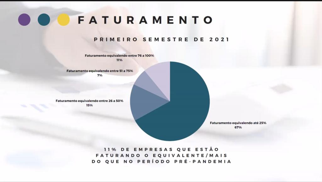 Dados de faturamento das operadoras Braztoa no primeiro semestre