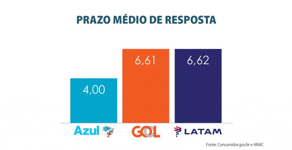 copy_of_prazo_medio_de_resposta_1_tri_2021