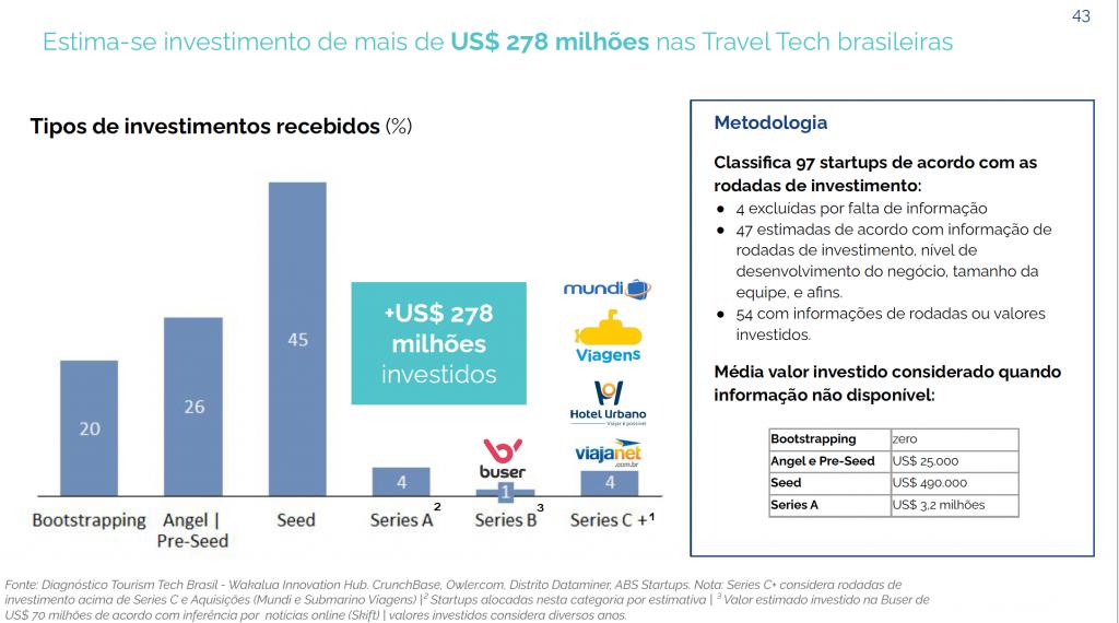 Relatório da Wakalua produzido para o MTur no ano passado identificou níveis de investimento de 97 travel techs