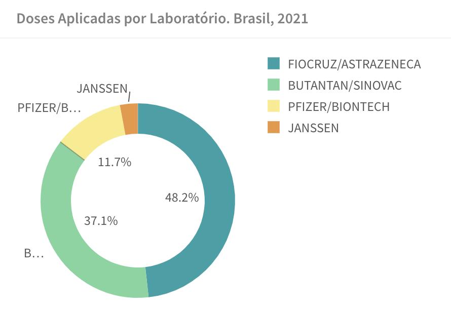 Porcentagem de doses aplicadas no Brasil por fabricante (Fonte: Ministério da Saúde)