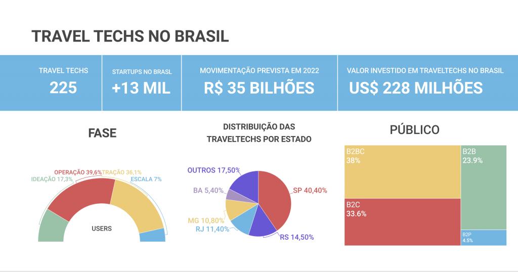 Travel techs no Brasil